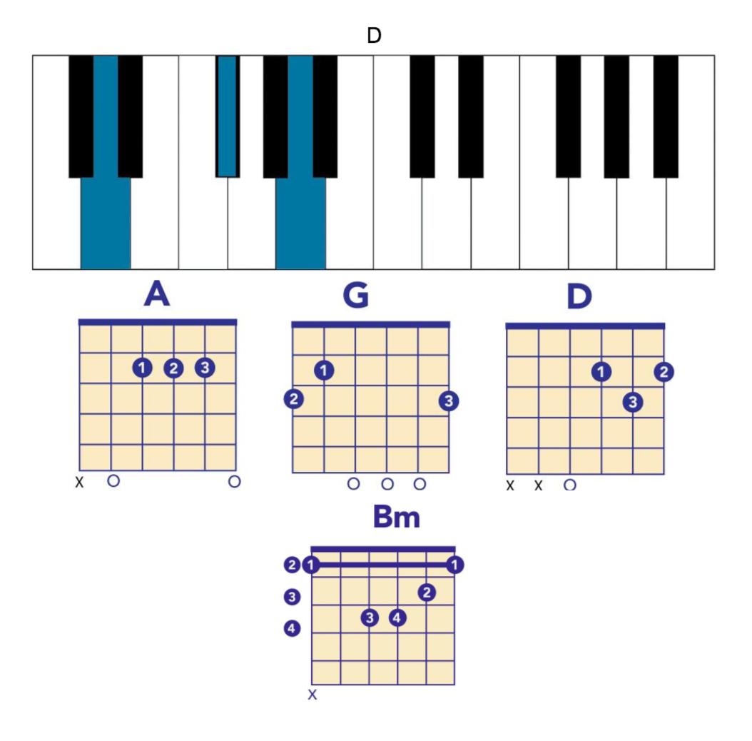 chainsmoker chords