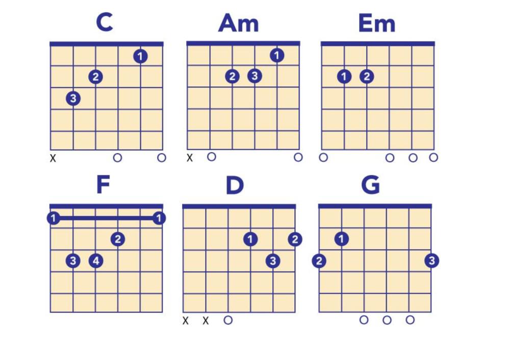 haim chords
