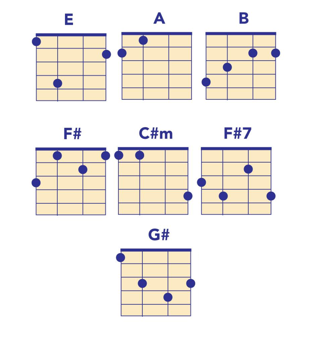 Beatles ukulele chords here comes the sun hexwebz Images