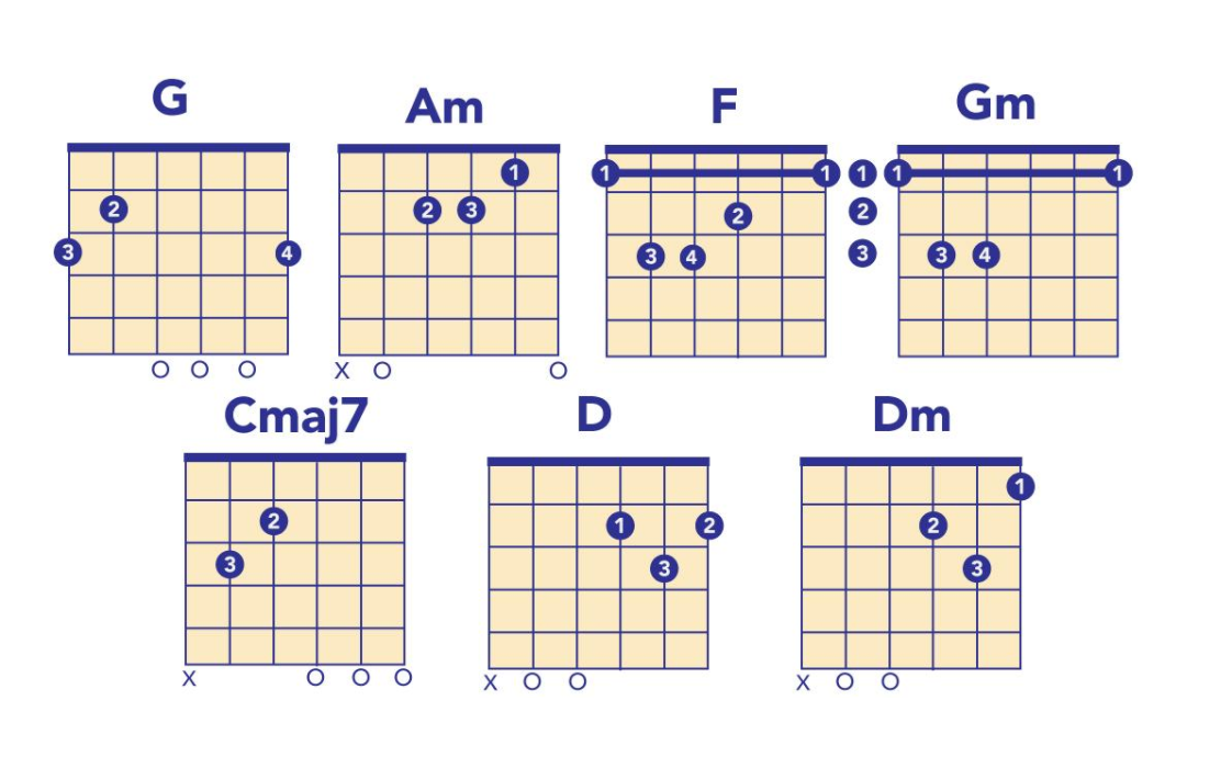 5 Songs With Easy Chord Progressions For Guitar