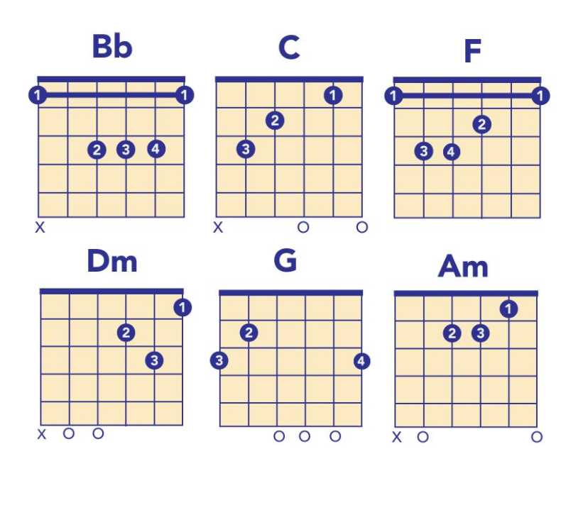 Cmaj7 Chord Guitar: 5 Songs With Easy Chord Progressions For Guitar