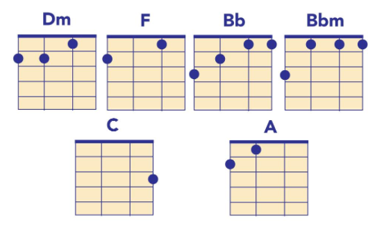 death cab for cutie chords