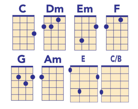 wilco chords