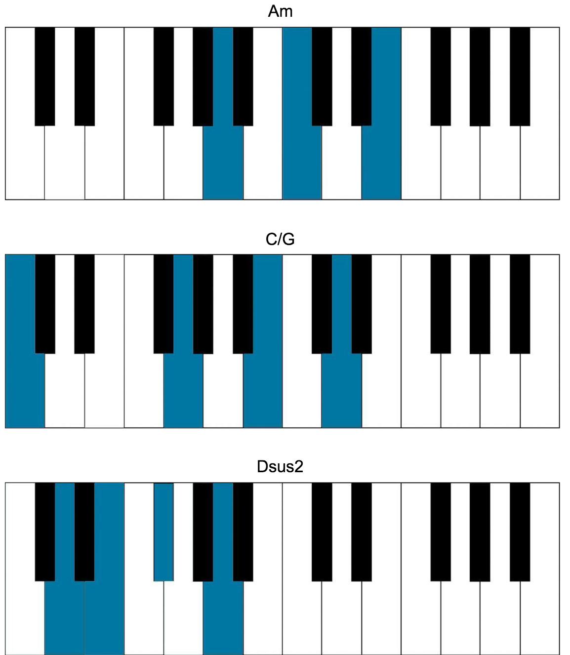 James goodman dance : Lofi piano chords