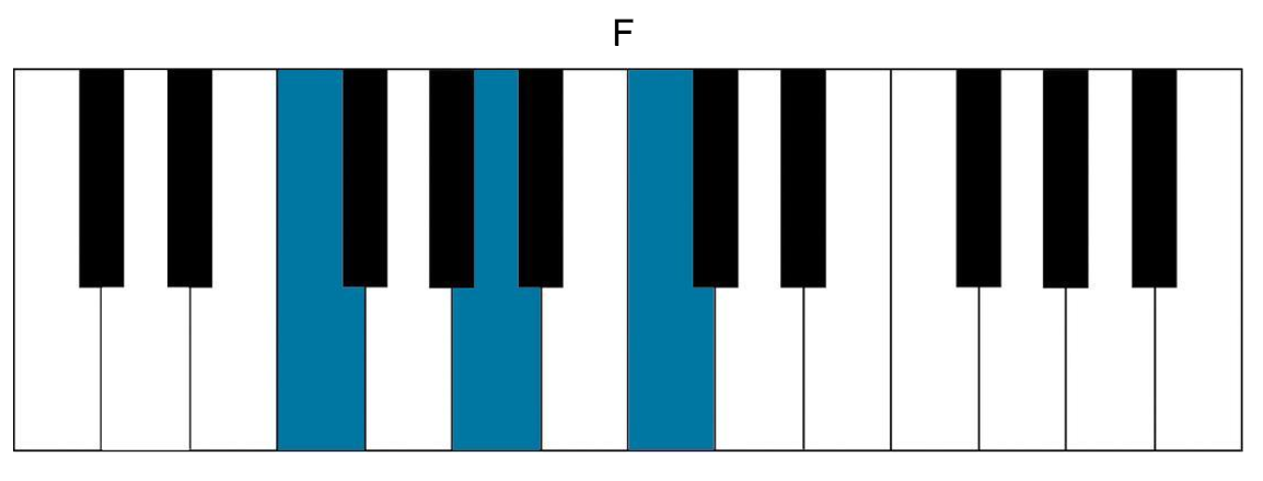 Indie Piano Songs