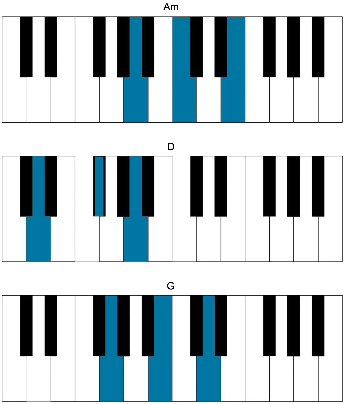 Indie piano songs the keys in this indie pop song generally play a supporting role by filling out chords in a syncopated rhythm hexwebz Images