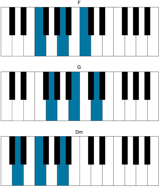 Indie piano songs cat power chords hexwebz Images