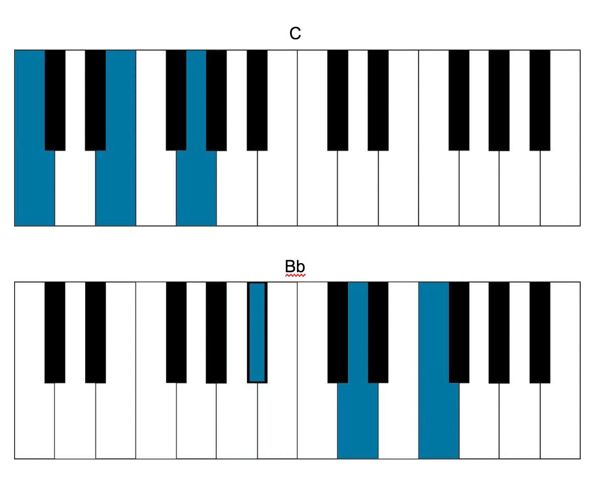 Indie piano songs beach house chords hexwebz Choice Image