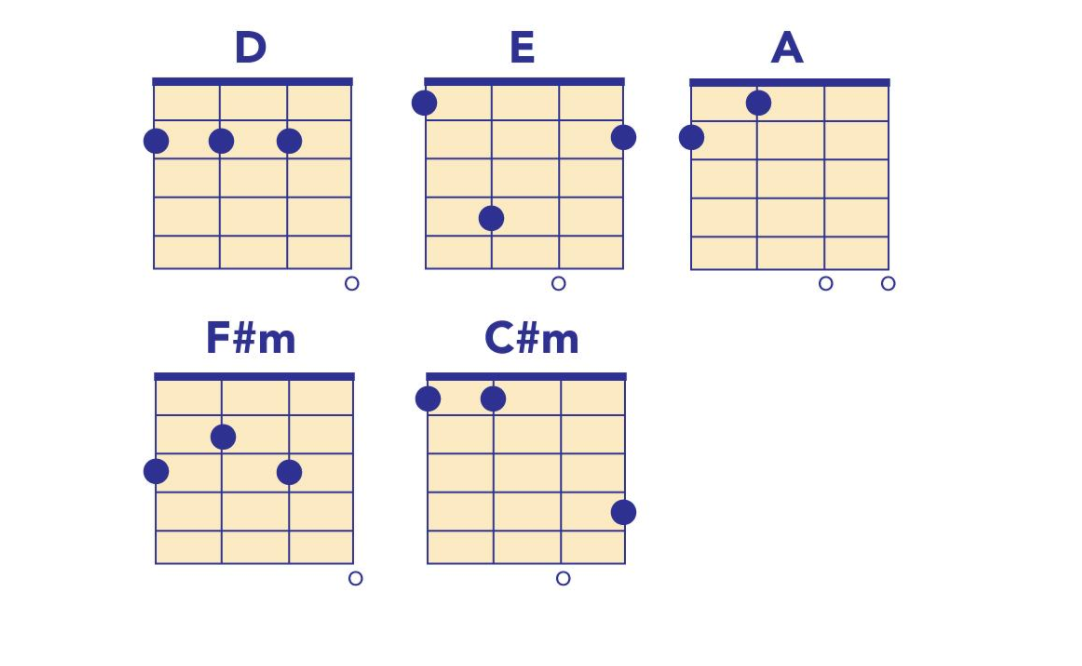 coldplay chords