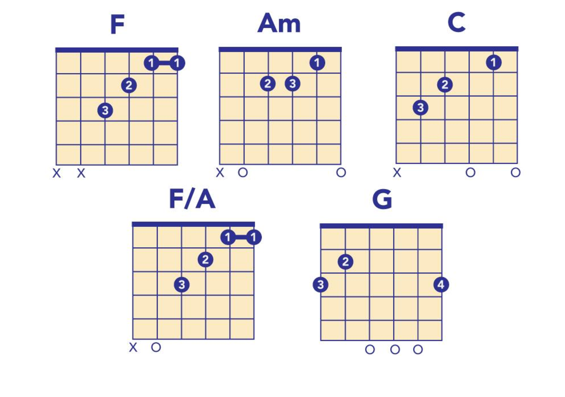 5 Easy Rock Covers That Will Help You Learn Guitar