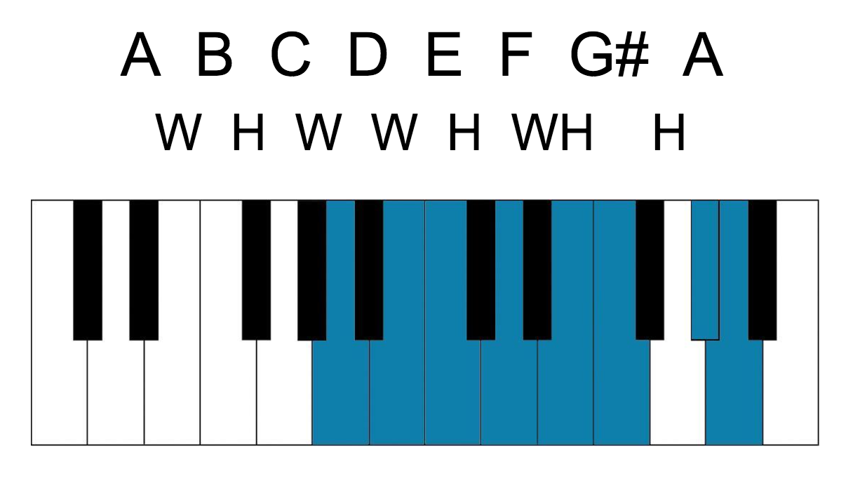 Minor scales for piano the wh represents the distance of a whole and half step added together in terms of intervals it would be an augmented second or a minor third hexwebz Gallery