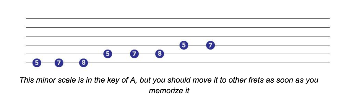minor scales for guitar
